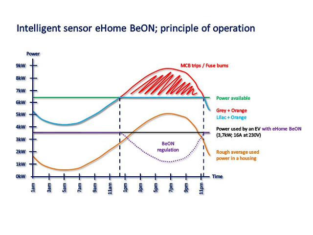Circontrol-BeON-2