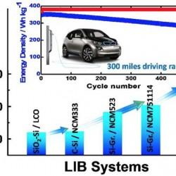 La Universidad de Hanyang y BMW desarrollan una prometedora batería con ánodo de nanotubos de carbono