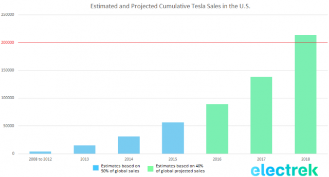 estimated-and-projected-cumulative-tesla-sales-in-the-u-s-1