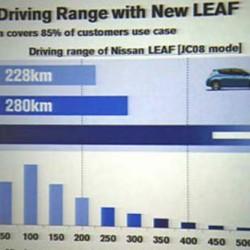 Adiós al cachondeo del JC08. Japón se prepara para cambiar su forma de medir el consumo de los coches