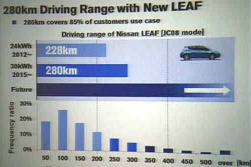leaf-Range
