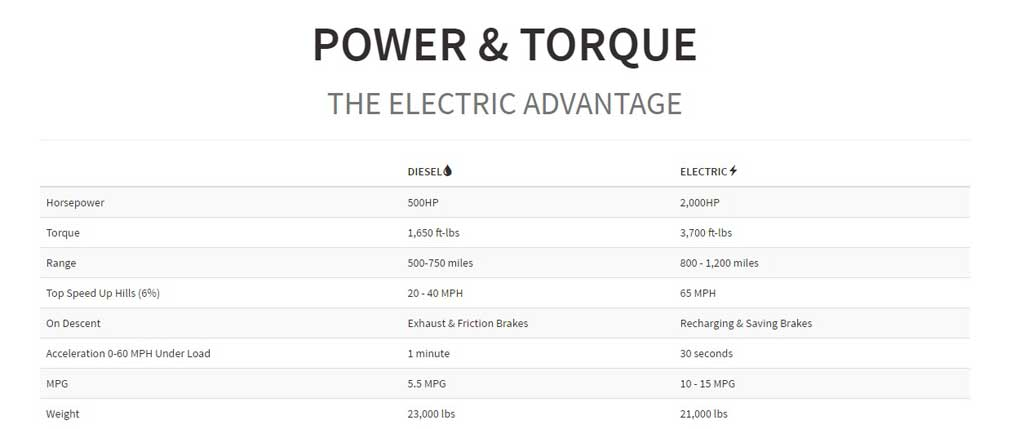 nikola-power-efficiency-stats