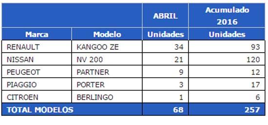 ventas-industriales-electricos-españa-abril-2016