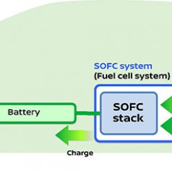 Nissan anuncia una pila de combustible que utiliza bioetanol