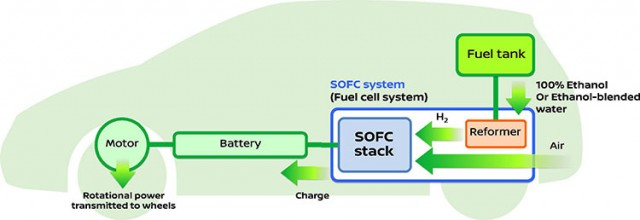 Nissan announces development of the world's first SOFC-powered