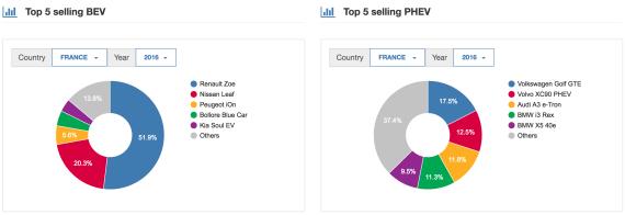 France-EV-Sales