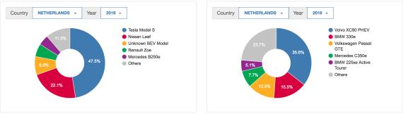 Netherlands-EV-Sales
