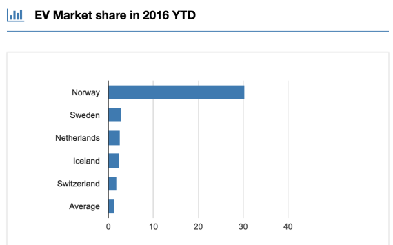 Top-EV-countries-market-share