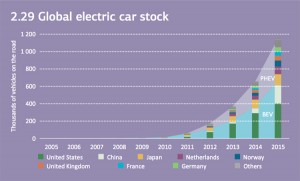 global-electric-car-stock_750
