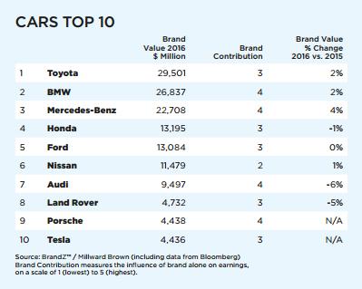 top-ten-car-brands