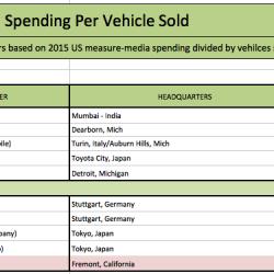 ¿Cuánto se gasta Tesla en publicitar sus coches? Según un estudio, apenas 5 euros por unidad