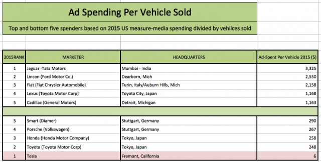 Ad-dollars-per-car-sold-from-Global-Equities