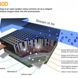 50 millones para Battery500. El consorcio que busca el desarrollo de una batería de 500 Wh/kg y 800 kms de autonomía