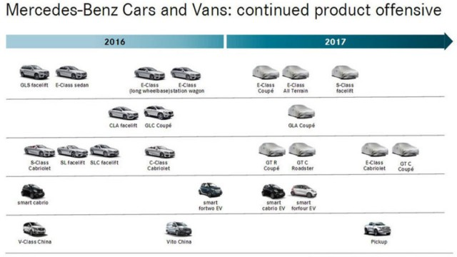 mercedes-product-road-map