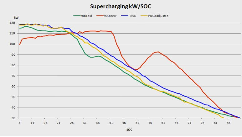 supercharge 1
