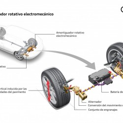Audi eROT. Una suspensión capaz de generar electricidad