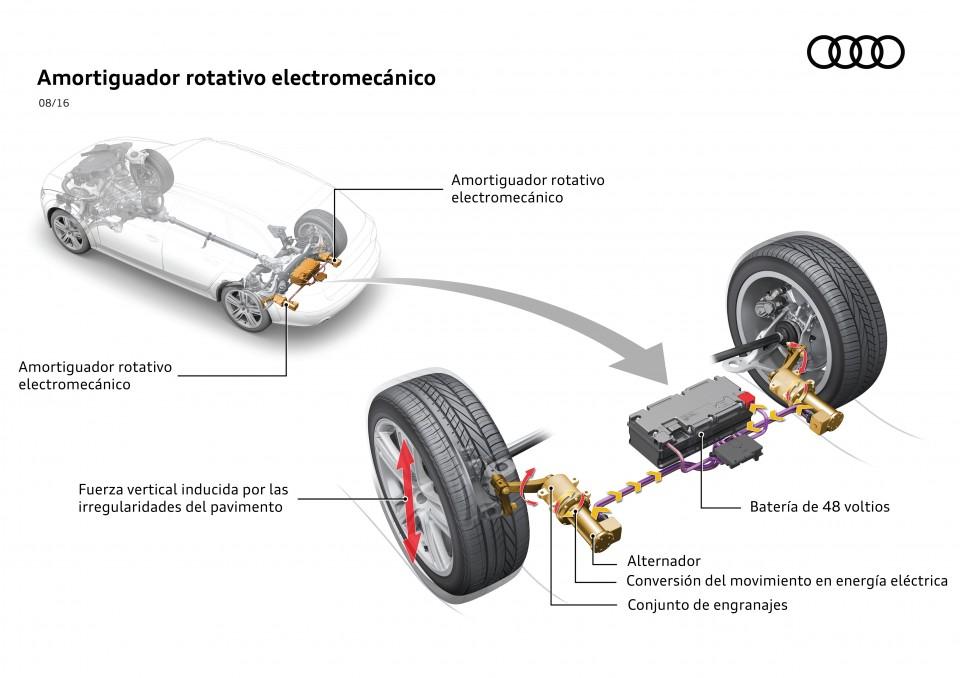 Sistema-de-amortiguadores-electromecánicos-de-Audi-960x678