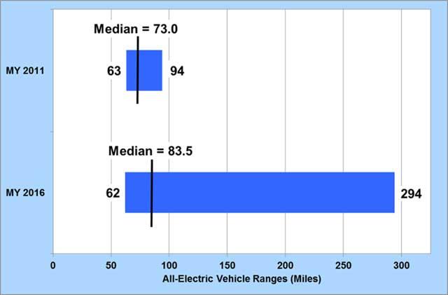 evolucion-autonomia-coches-electricos