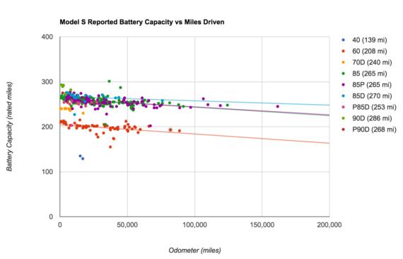 Tesla-battery-degradation-Model-S-570x366