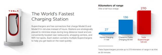 tesla-superchargers-times