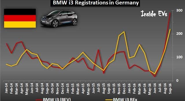Con la nueva batería de 33 kWh, el BMW i3 eléctrico supera en ventas al extensor de autonomía
