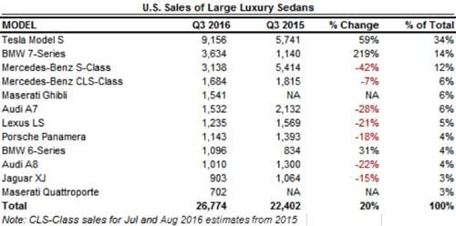 luxury-sedan-us-q3-us-2016
