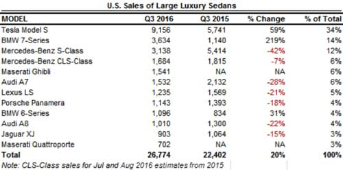 luxury-sedan-us-q3-us-2016