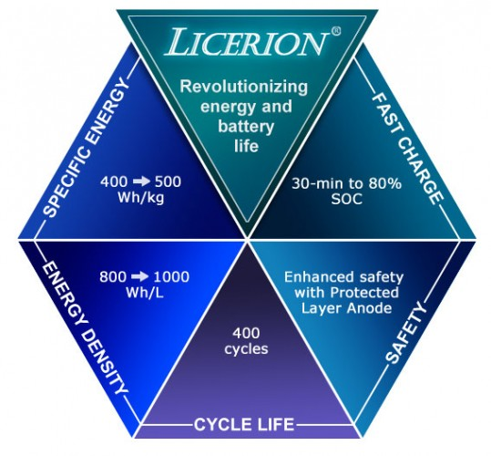 sion-power-licerion-graphic