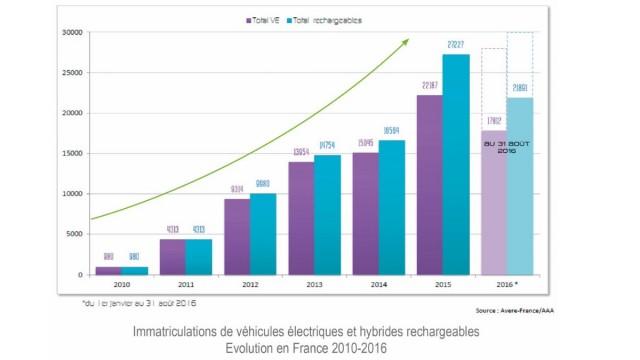 ventas-coches-electricos-francia