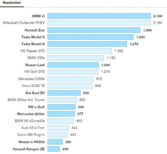 ventas-ve-septiembre-europa-2016