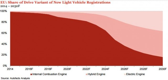evolucion-coches-electricos-union-europea