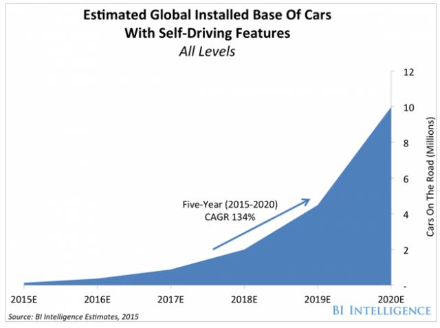coches-autonomos-ventas