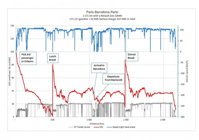 Bacelone-ST-Germain-en-Laye-données-en-graphique
