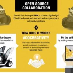 Renault POM. El Twizy de código abierto que quiere revolucionar el diseño de los futuros coches eléctricos
