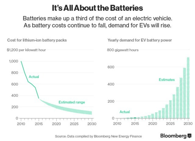 precios-baterias