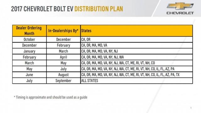 2017-chevrolet-bolt-ev-electric-car-u-s-distribution-plan-by-state-oct-2016-sep-2017_100589182_l