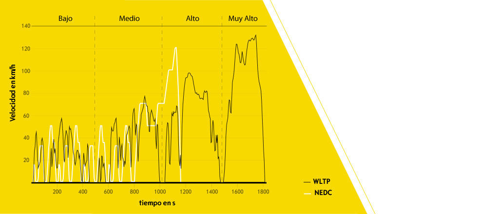 Gráfico-comparativo-NEDC-vs-WLTP