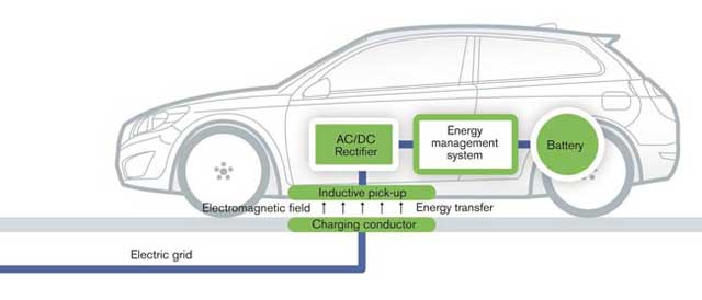 Sistema-de-carga-inalambrica-para-coches-electricos-de-Volvo-esquema