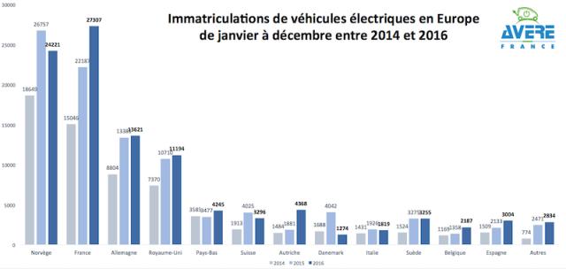 Ventas-coches-electricos-europa