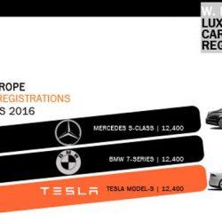 El Tesla Model S empata en ventas con el BMW Serie 7 y el Mercedes Clase S en Europa