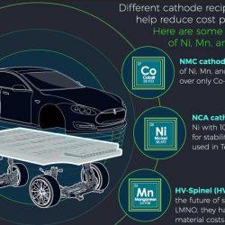 El verdadero impacto de la Gigafábrica de baterías de Tesla. Economía de escala que permitirá reducir el precio del kWh drásticamente