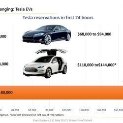 El impacto del Model 3 en un gráfico. Número de reservas durante las 24 primeras horas de cada modelo