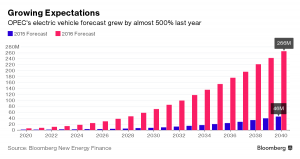 OPEC electric vehicles
