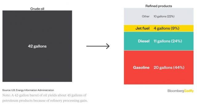 Porcentaje barril petroleo