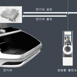 Hyundai desarrolla su primer cargador bidireccional para coches eléctricos