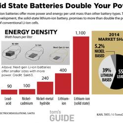 Solid Power inicia las pruebas de sus baterías de electrolito sólido, y pone fecha a su llegada al mercado