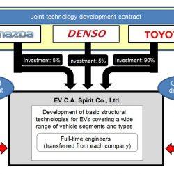 Toyota, Mazda y Denso se unen para el desarrollo de coches eléctricos