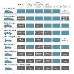 ¿Quién fabrica realmente los coches eléctricos? Repaso a los suministradores de la batería, motor, electrónica…