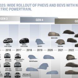 BMW presenta su plan de electrificación para 2025: 25 nuevos modelos, 12 de ellos 100% eléctricos