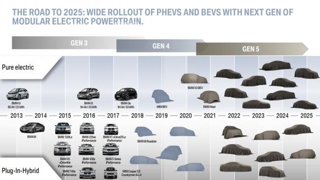 Bmw Presenta Su Plan De Electrificaci U00f3n Para 2025  25